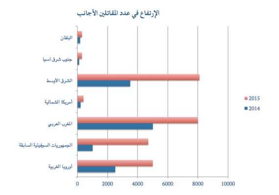 ارتفاع عدد المقاتلين الأجانب