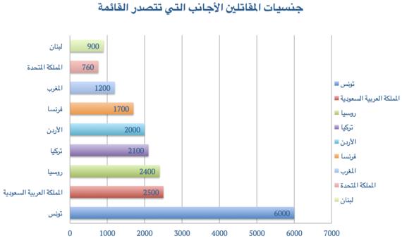 جنسيات المقاتلين الأجانب التي تتصدر القائمة - Illustration by the author (based on TSG report 2015) – © Hakim Khatib/MPC Journal