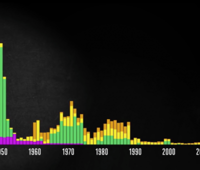 Human Loss of the Second World War Is Staggering in Comparison With Recent Seventy Years - @ MPC Journal – A screenshot from The Fallen of World War II visualised video.