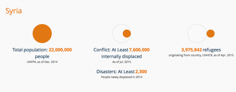 Syrian Refugees - Critical Issues to Know, Syrian Refugees – Critical Issues to Know