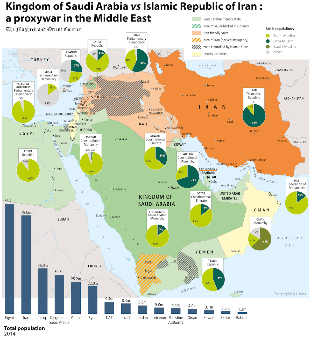 Proxy War in the Middle East, MAP: Proxy War in the Middle East?