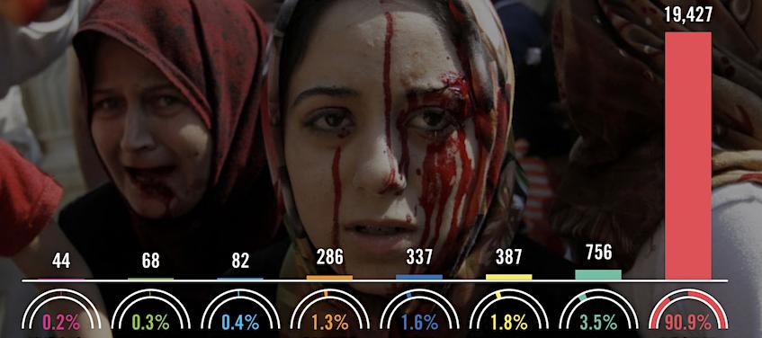 Who's Killing Civilians In Syria?