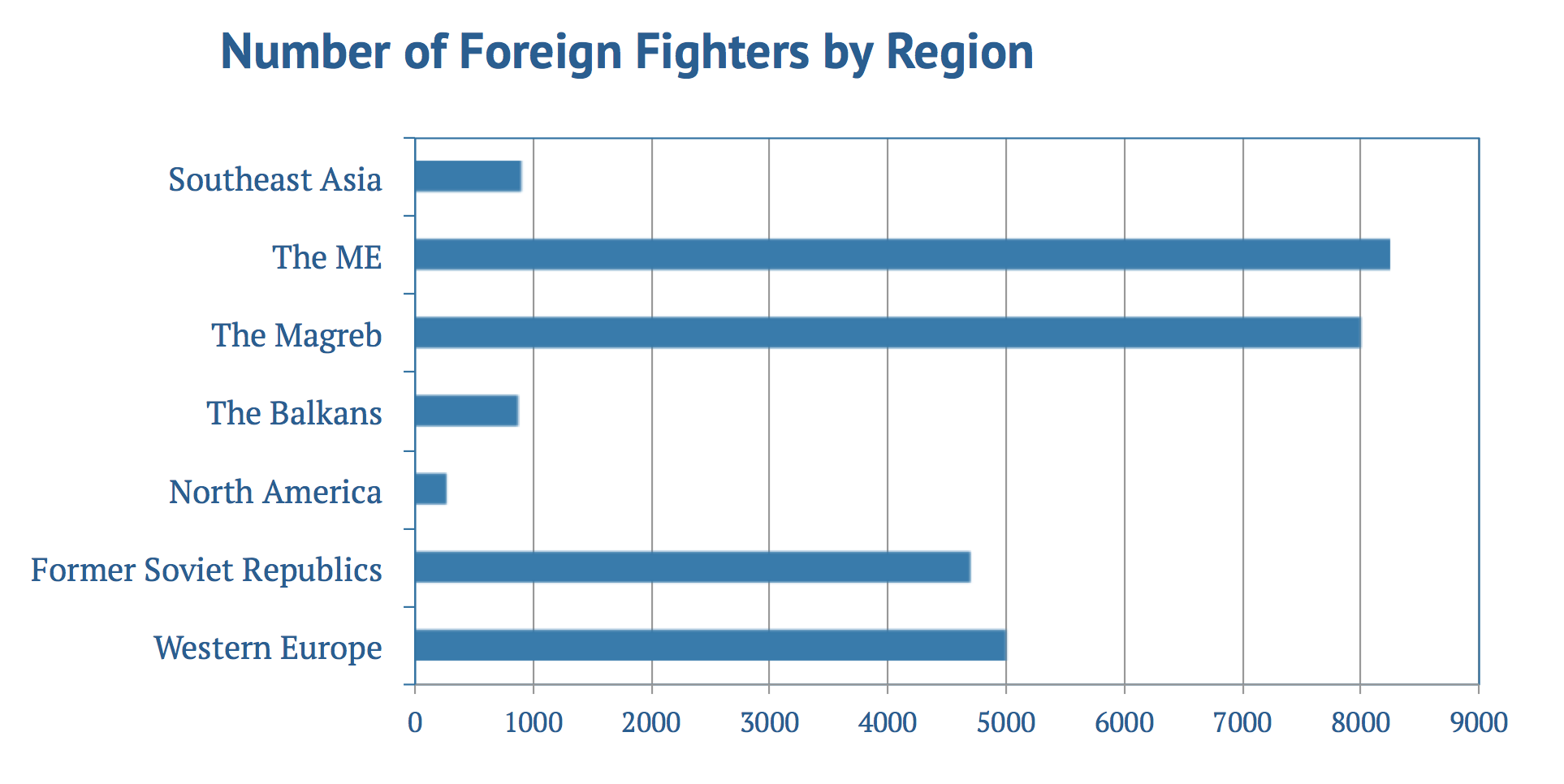 How Many Foreign Fighters Syria Has By Hakim Khatib