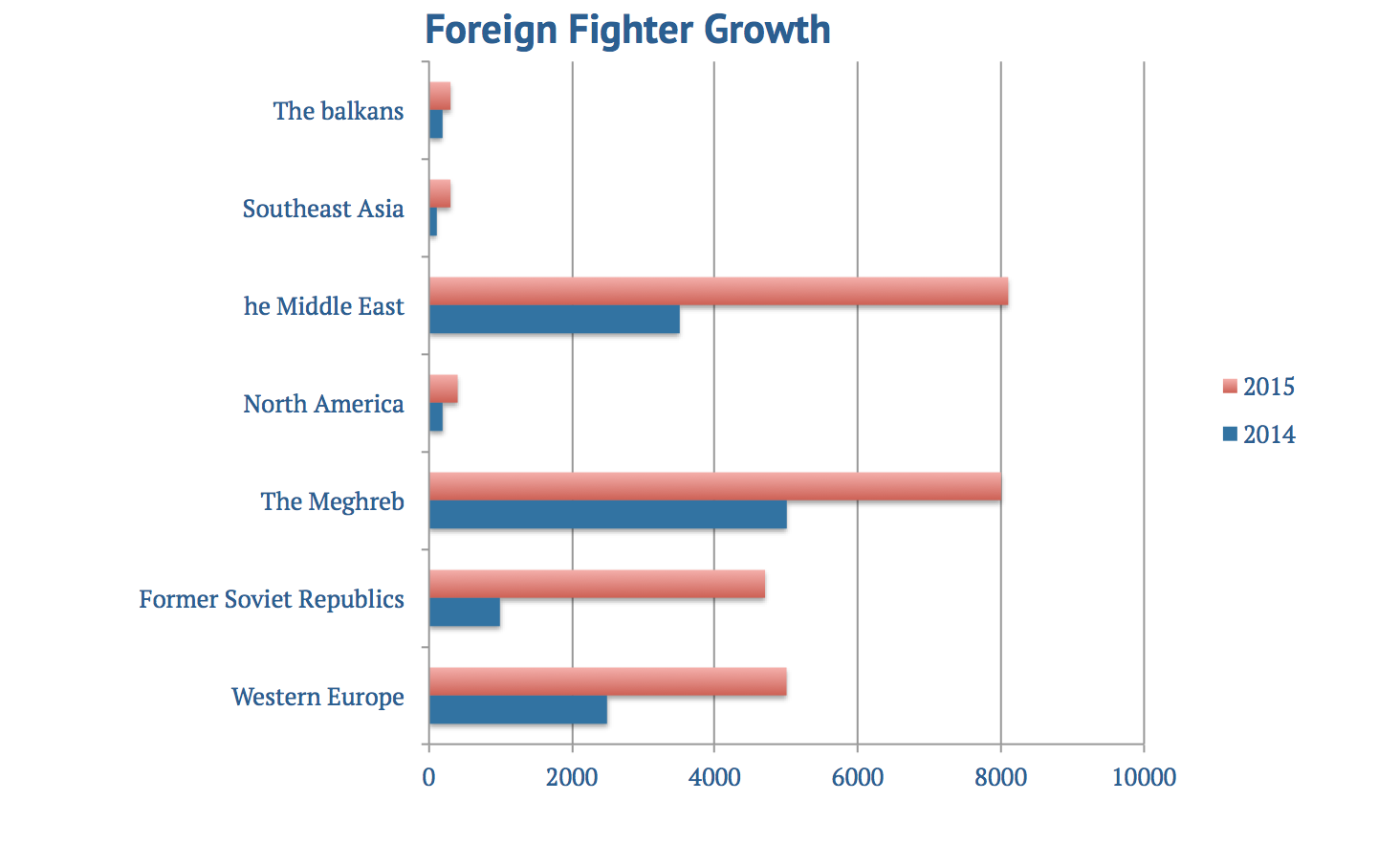 How Many Foreign Fighters Syria Has, How Many Foreign Fighters in Syria?