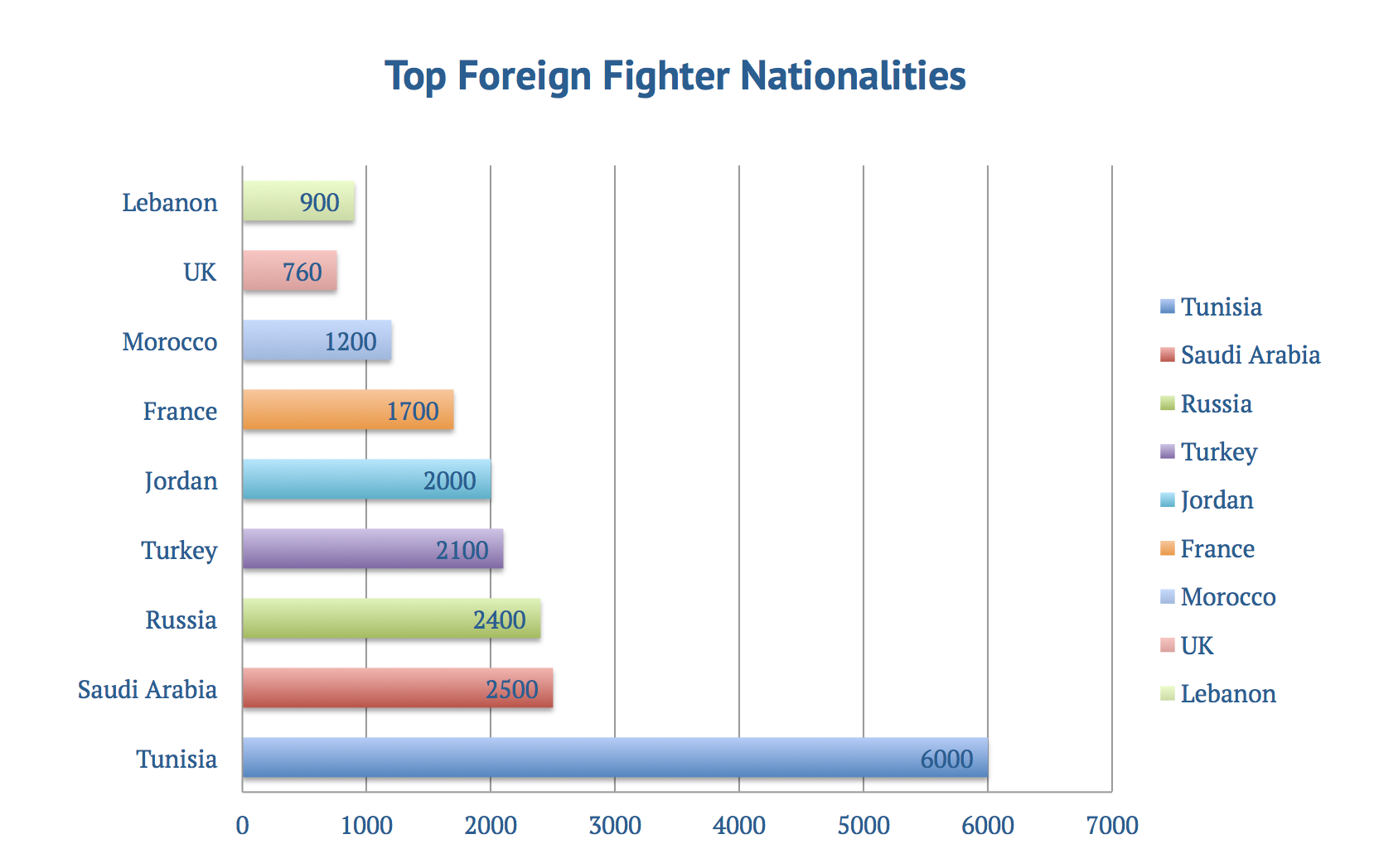 How Many Foreign Fighters Syria Has By Hakim Khatib Mashreq Politics and Culture Journal