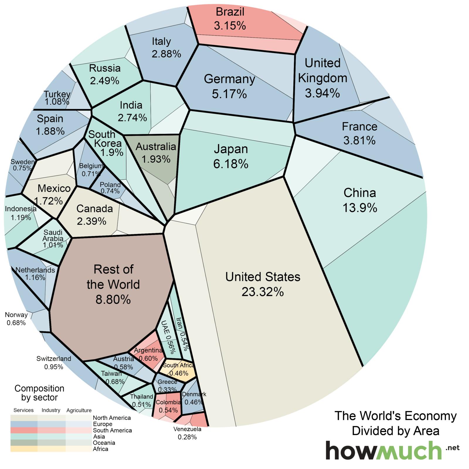 Chart World Economy, Chart Explains the Entire World Economy