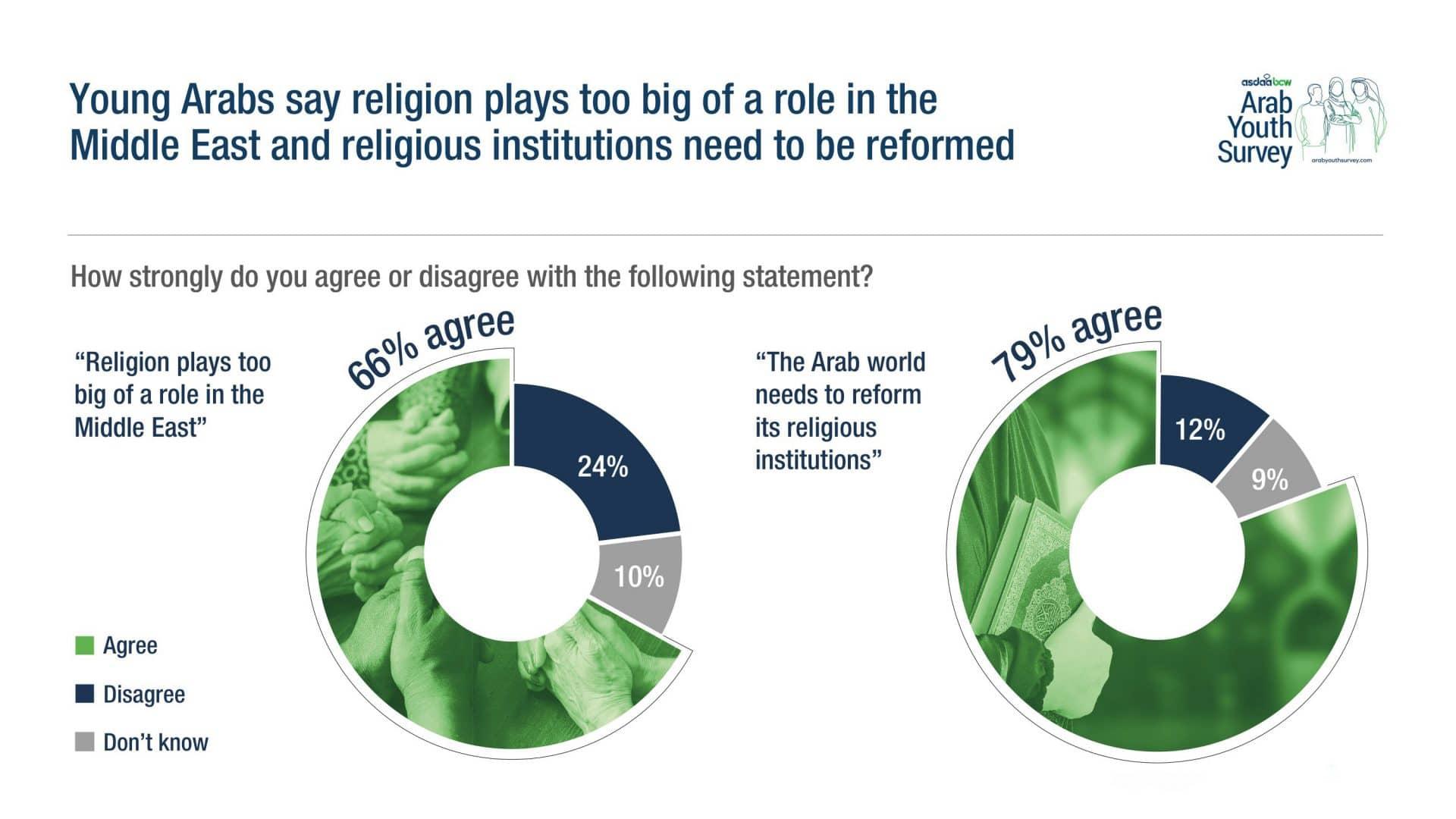 A Survey of Arab Youth highlights Gaps between Policies and Aspirations, A Survey of Arab Youth highlights Gaps between Policies and Aspirations